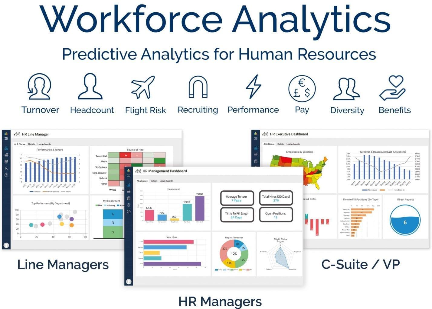 Workforce Analytics, predictive analytics for HR. #1 HR analytics software.